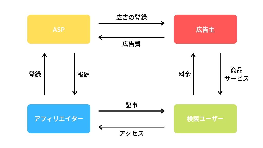 サイトアフィリエイトの仕組み(図解)