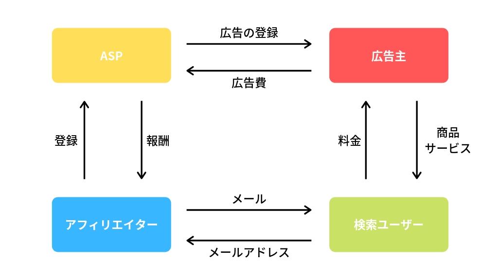 メルマガアフィリエイトの仕組み(図解)