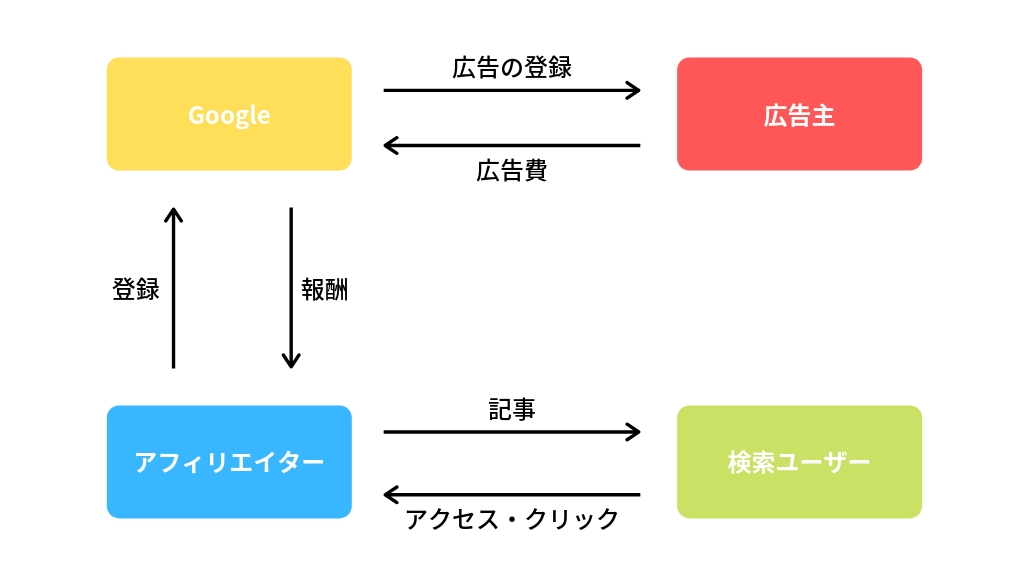 Googleアドセンスの仕組み(図解)