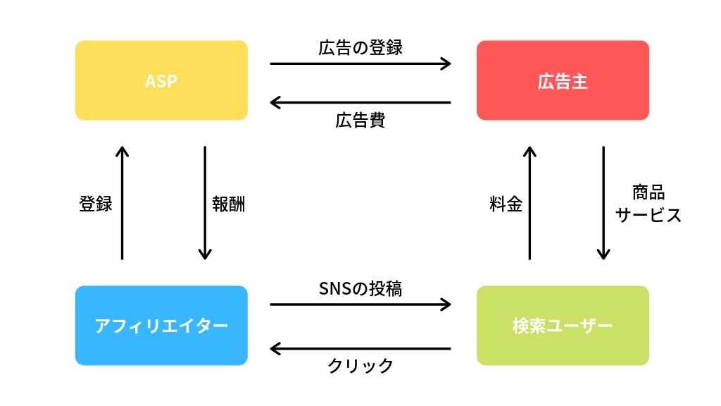 SNSアフィリエイトの仕組み(図解)