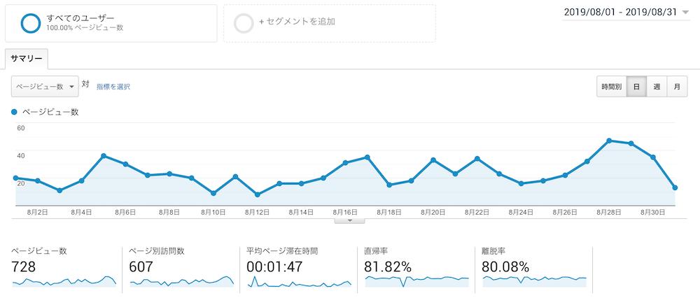 Googleアナリティクスのデータ